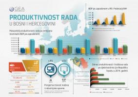 Produktivnost rada u BiH