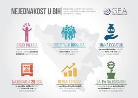 Nejednakost u BiH