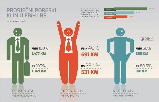 Prosječni poreski klin za BiH i RS