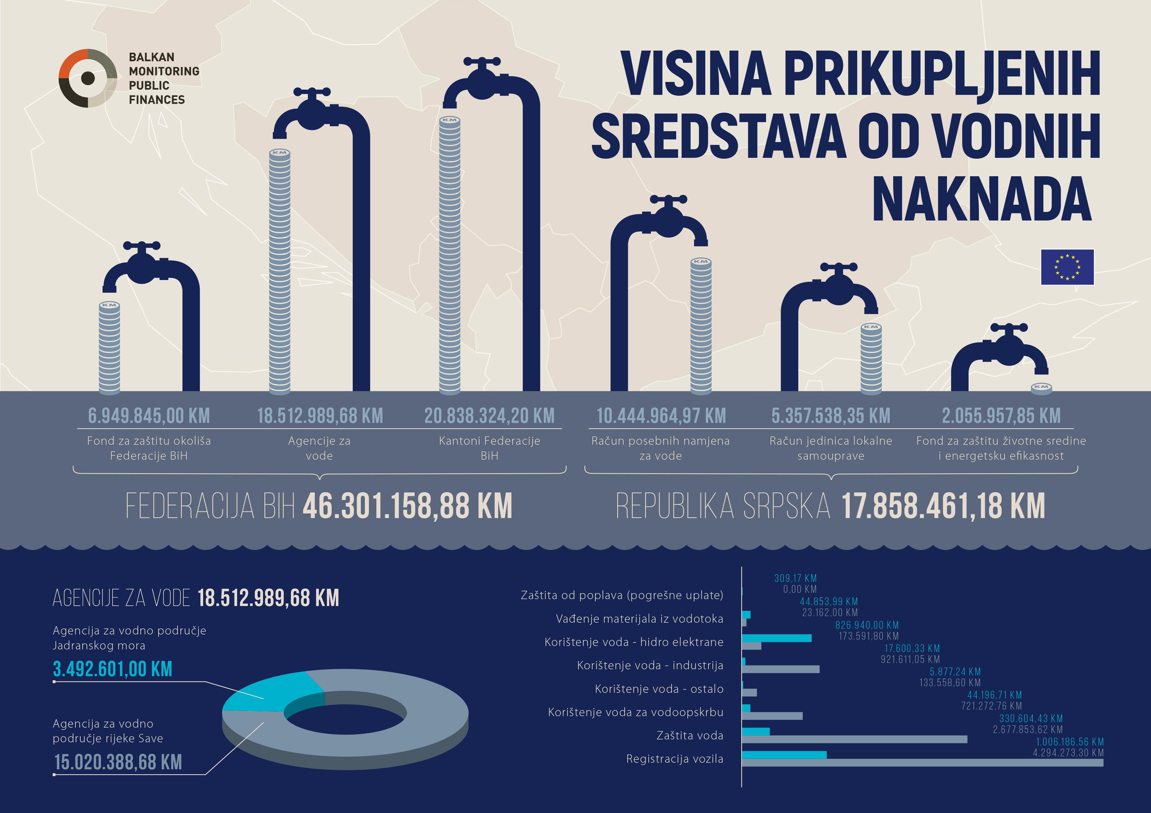 Predstavljen Izvještaj o vodnim naknadama